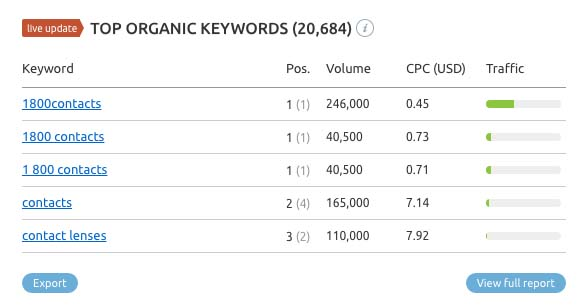 SEMrush search results for 1800contacts.com top organic keywords.