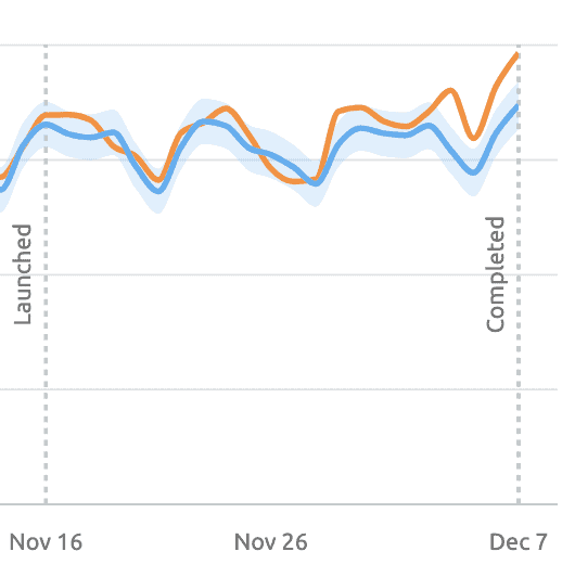 SEO test 1 graph, showing positive growth over time.
