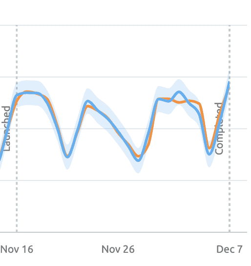 SEO test 2 graph, showing no significant change.