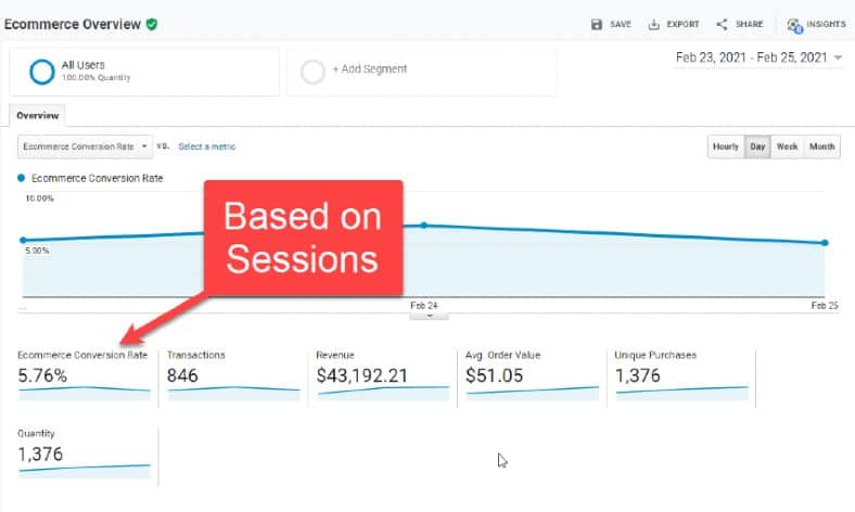 View of eCommerce Conversion Rate data in Google Analytics