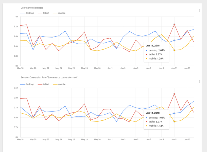 Two graphs, comparing user- and session-based conversion rate across platforms. User-based conversion rate is higher than session-based.