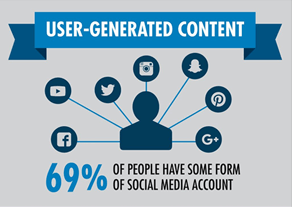 Supporting graphic - user generated content