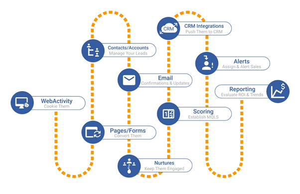 Supporting graphic - marketing automation journey