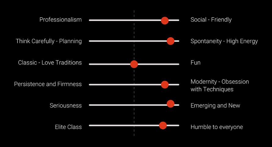 Brand personality bias