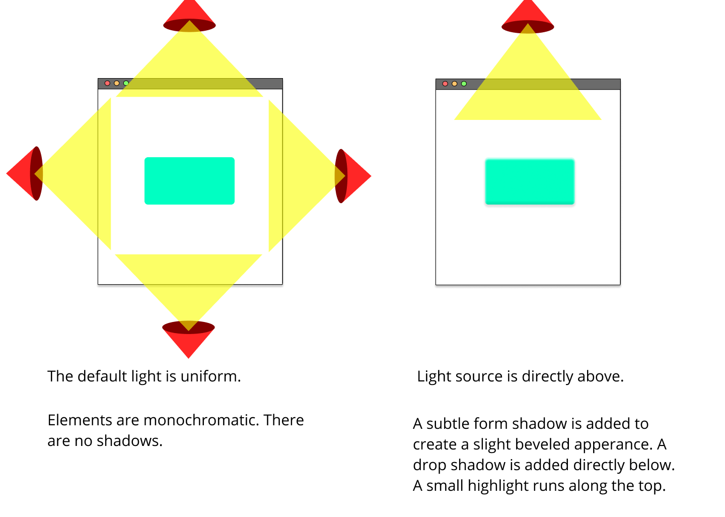Showing two browser mockups side by side. The left has light shining on it from all four directions showing uniform light and no shadows. The right has a single light source from the top casting a shadow along the bottom edge.