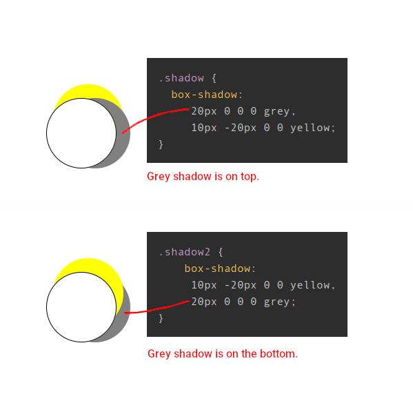 Two vertically stacked examples showing a white circle with a yellow and a grey circle behind it and the CSS code snippets that create the effect. On the top, the gray shadow is above the yellow shadow. On the bottom, the yellow shadow is above the gray shadow.
