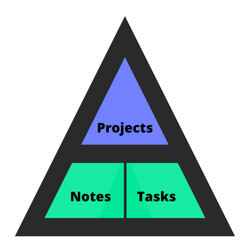Pyramid of setup