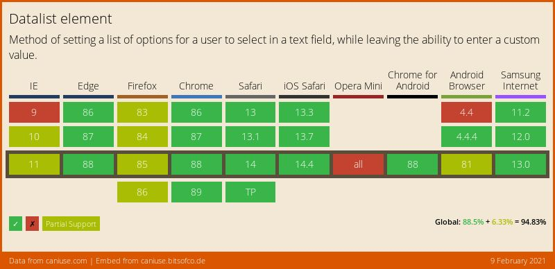 Data on support for the datalist feature across the major browsers from caniuse.com