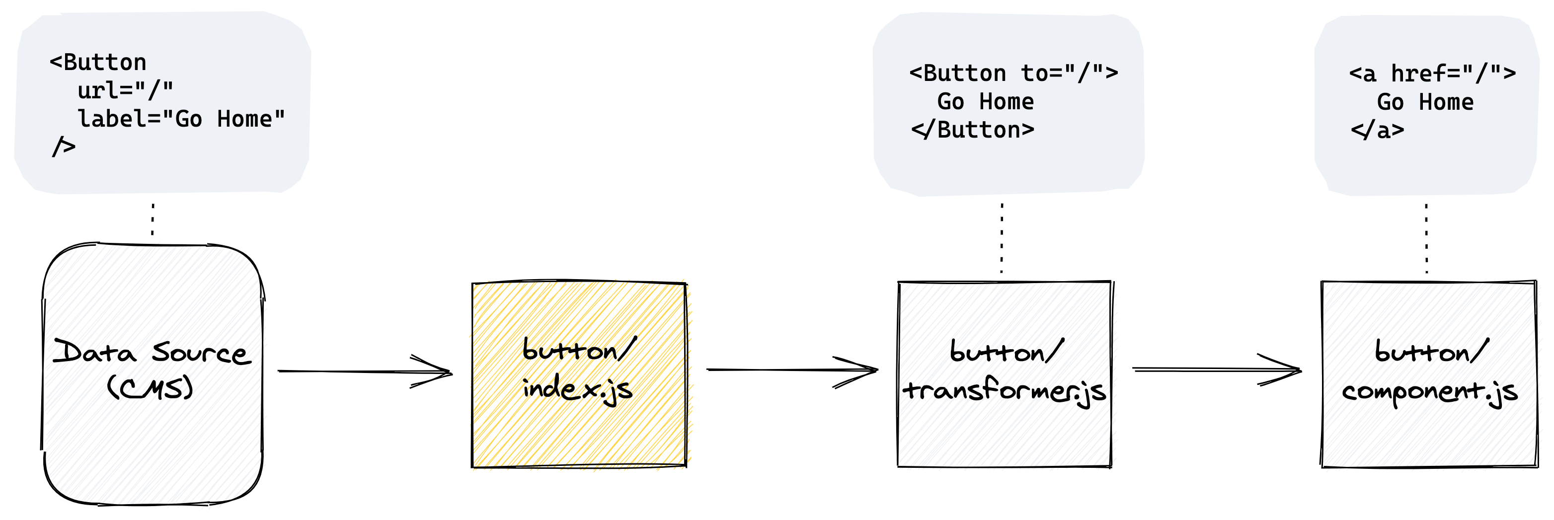 The same illustrated diagram, but the yellow box is now the button index.js file that points to a transformer.js file that then points to a button component.js file.