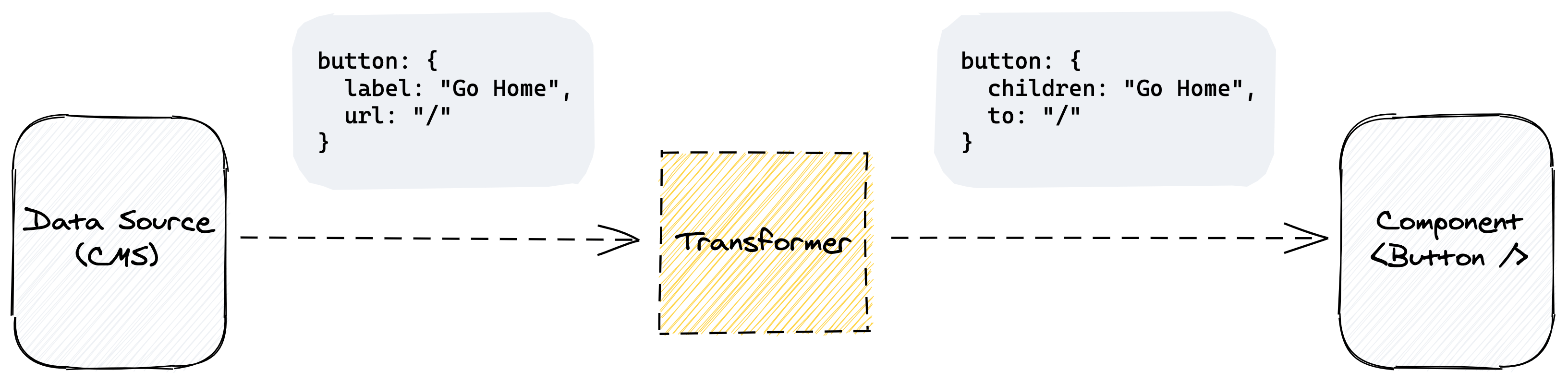 Illustration showing a rounded square that says Data Source pointing to a yellow box that says transformer, pointing to another rounded square that says component. There is a small code snippet on both sides of the yellow square showing how it transforms the Label and URL fields to Children and To, respectively.
