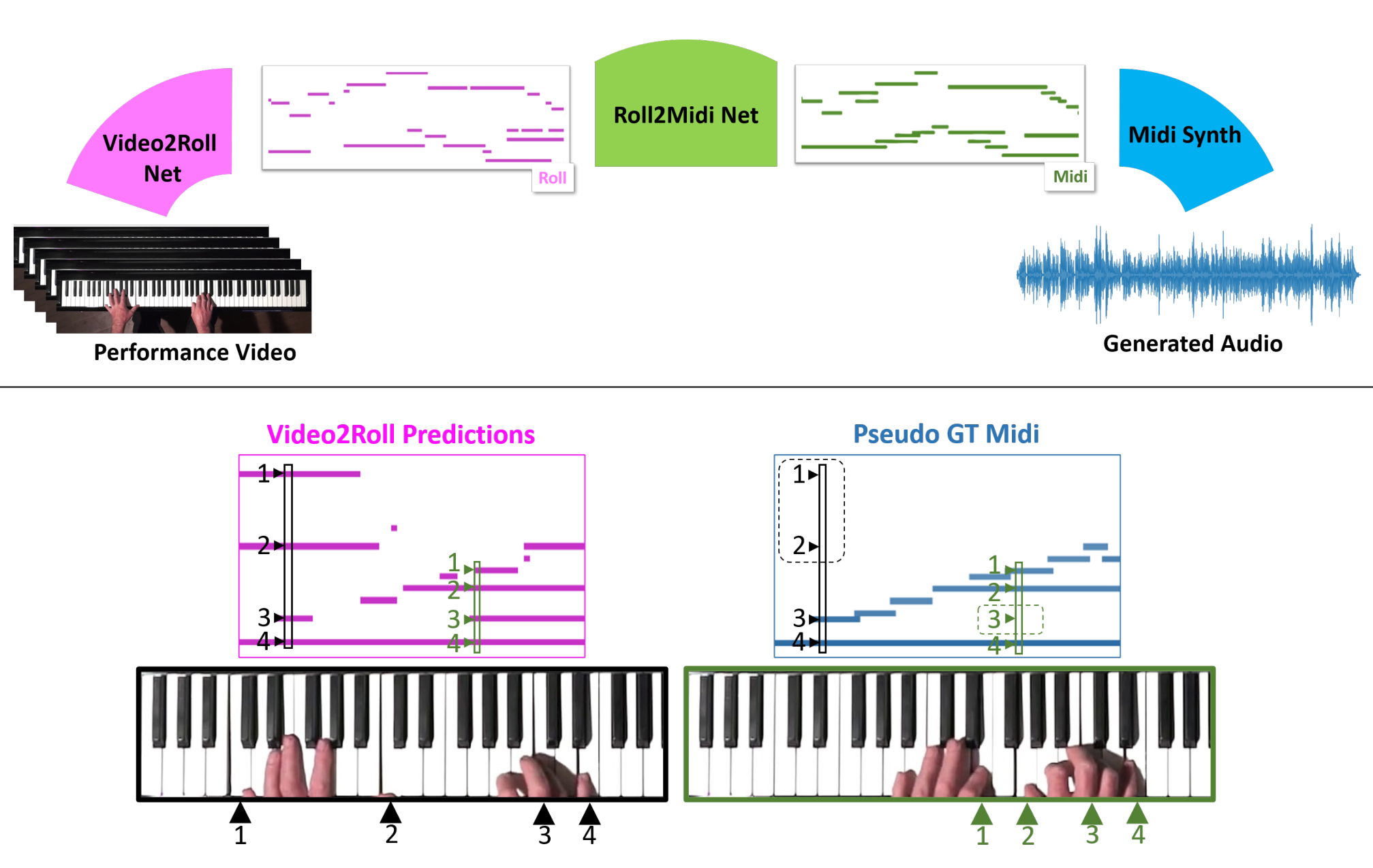 Diagram showing how video of a piano player's hands on the keys is turned into MIDI sequences.