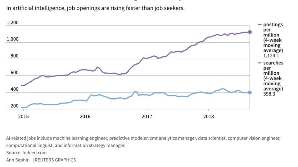 Demand for AI and ML job skills