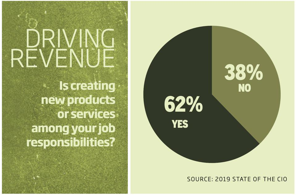 According to IDG's 2019 State of the CIO survey, 62% of CIOs say they're being asked to create new revenue streams.