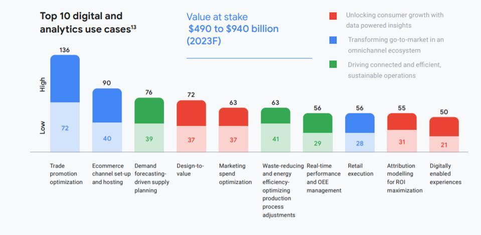 CPG, industry, Google, digital, data, analytics, AI, ML