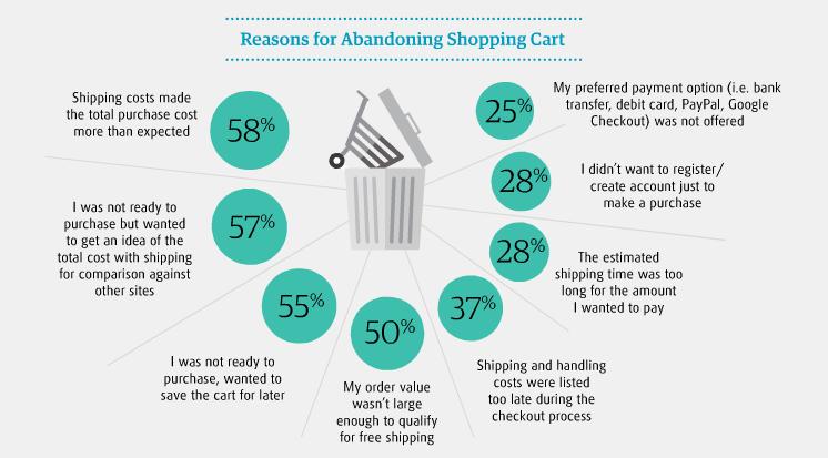 X1EMlZu 4 Tested Methods That Reduce Shopping Cart Abandonment Rate
