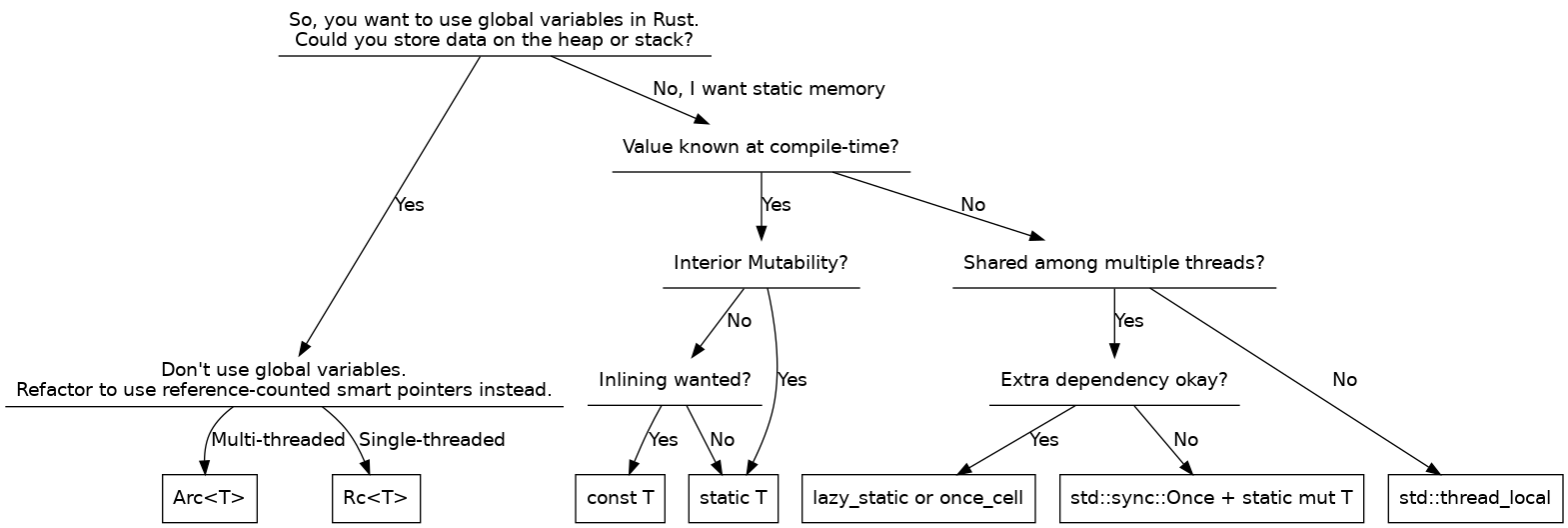 A Flowchart for finding the best solution for global variables