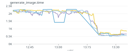 Screenshot of difference in performance graphs, difference in our performance graphs, going from ~2.25 seconds to ~600ms