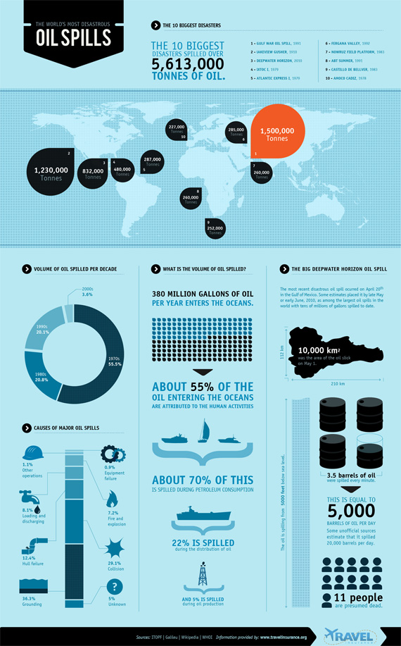 Disastrous-oil-spills-design-outstanding-infographics-tips-resources