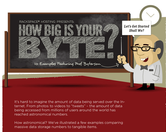 how big is your byte