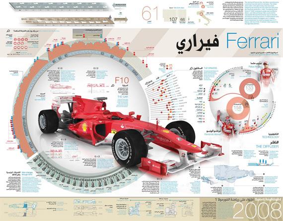 Ferrari-formula-design-outstanding-infographics-tips-resources