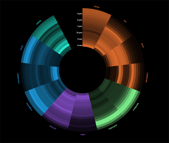 Media-wheel-design-outstanding-infographics-tips-resources