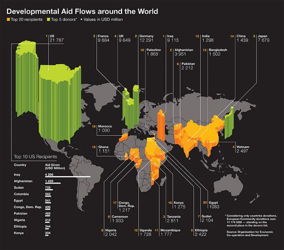 Developmental-aid-flow-design-outstanding-infographics-tips-resources