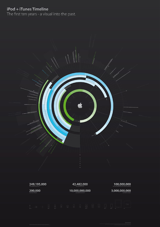 Ipod-itunes-timeline-design-outstanding-infographics-tips-resources