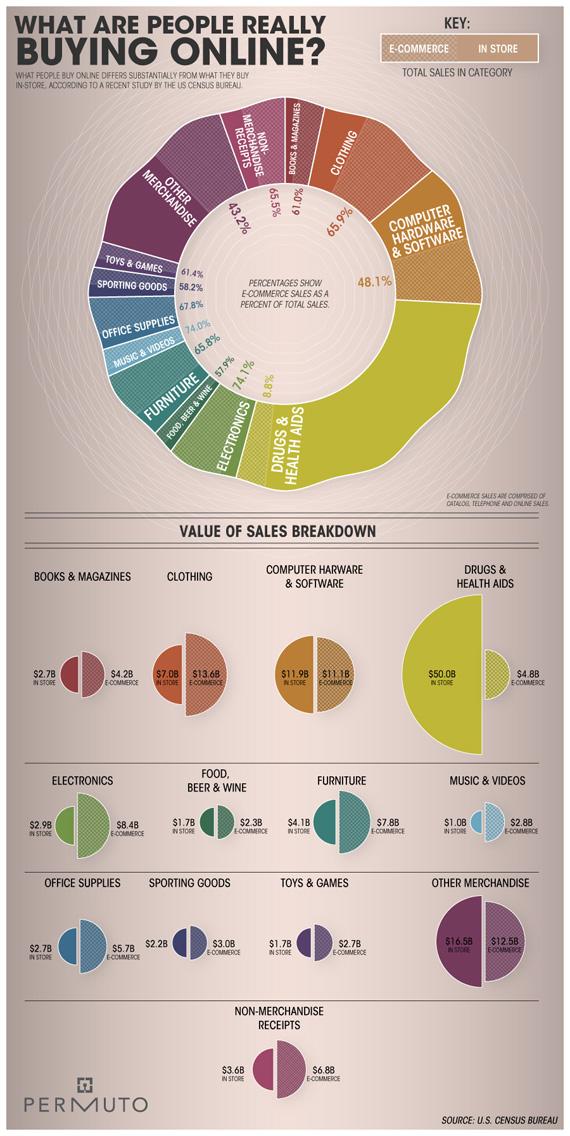 People-buy-online-design-outstanding-infographics-tips-resources